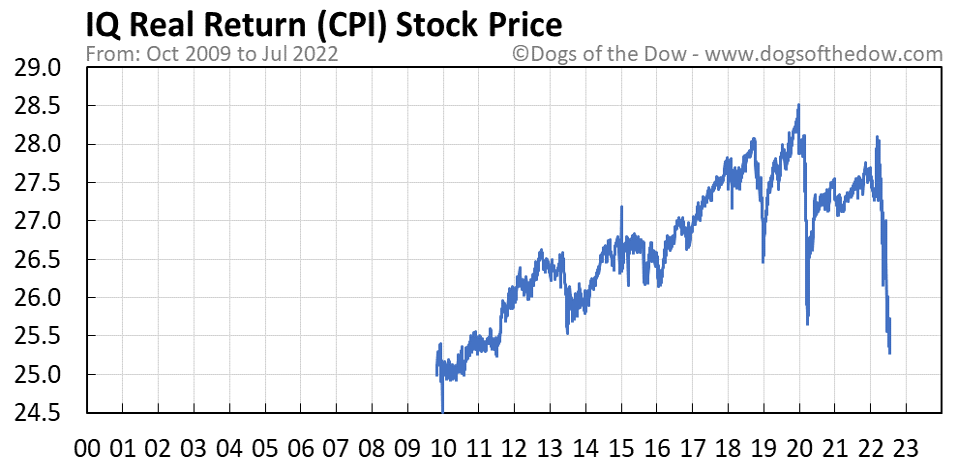 CPI stock price chart