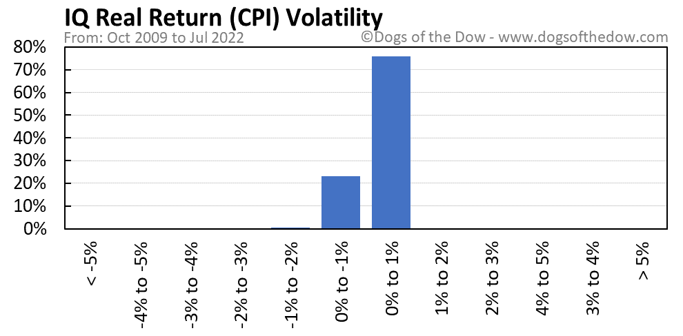CPI volatility chart