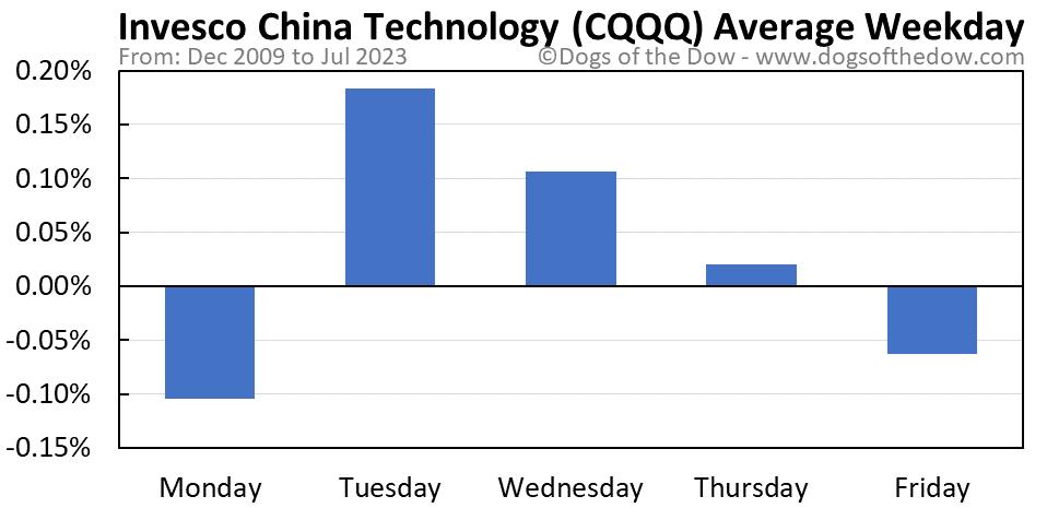 CQQQ average weekday chart