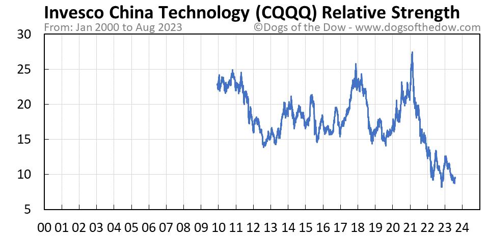CQQQ relative strength chart