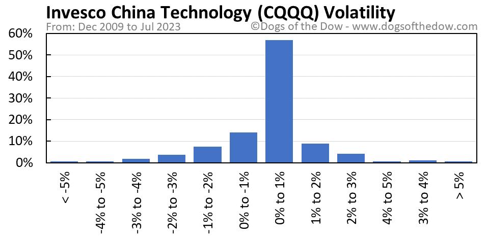CQQQ volatility chart
