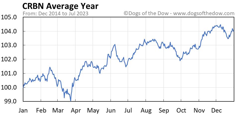 CRBN average year chart