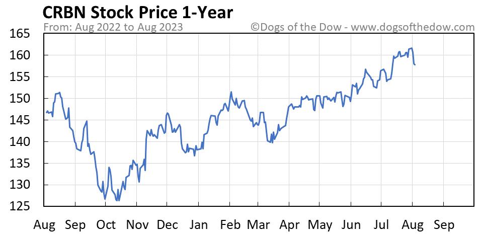 CRBN 1-year stock price chart