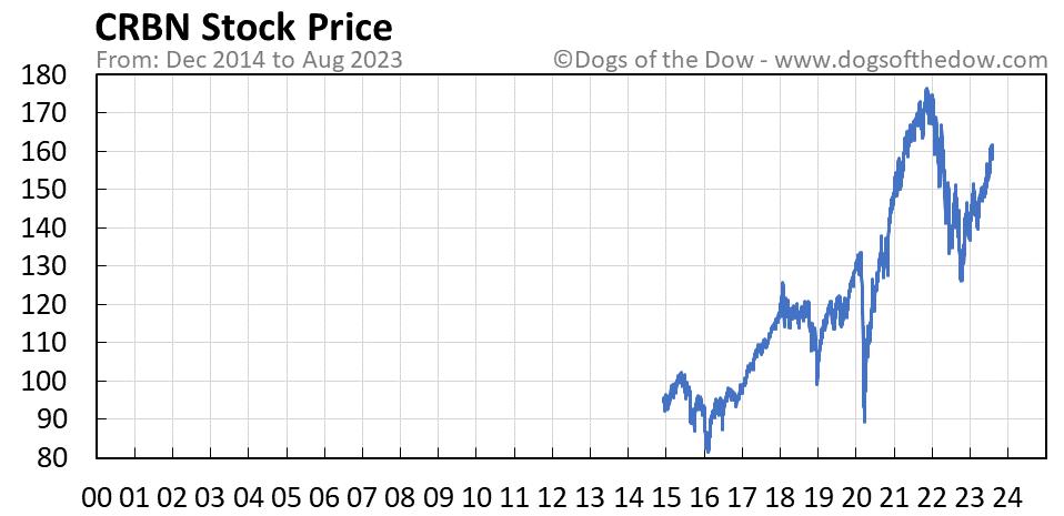 CRBN stock price chart