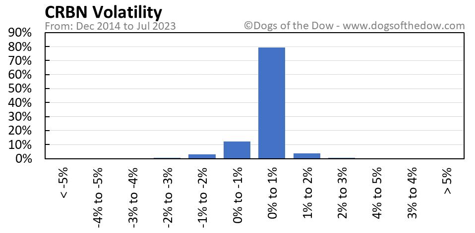 CRBN volatility chart