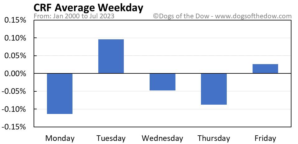 CRF average weekday chart
