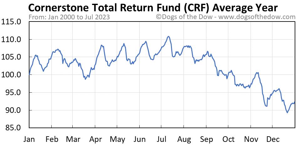 CRF average year chart