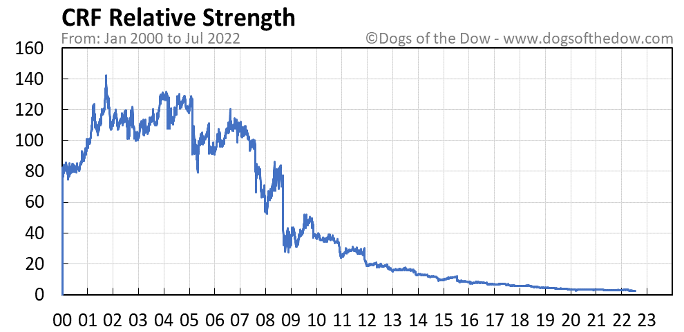 CRF relative strength chart