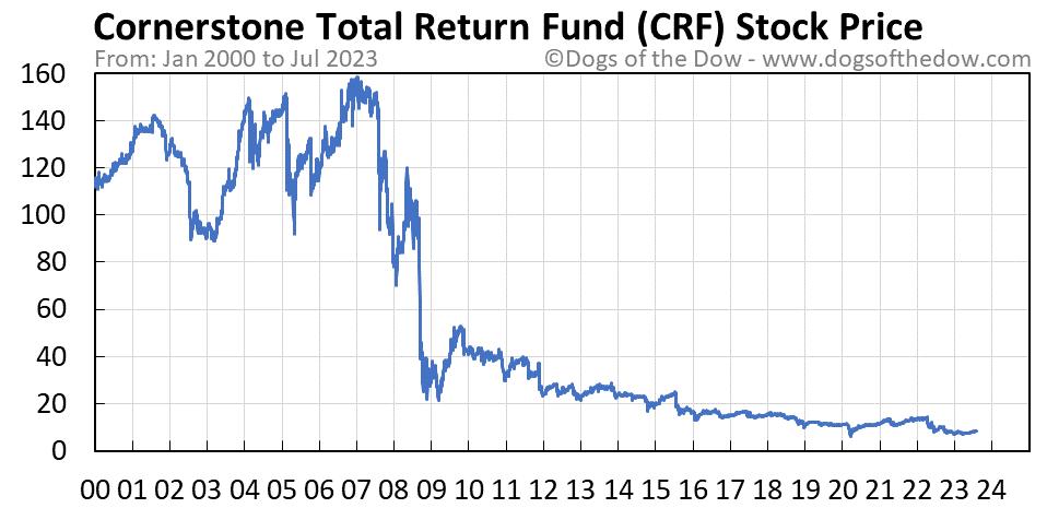 CRF stock price chart