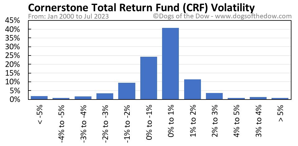 CRF volatility chart
