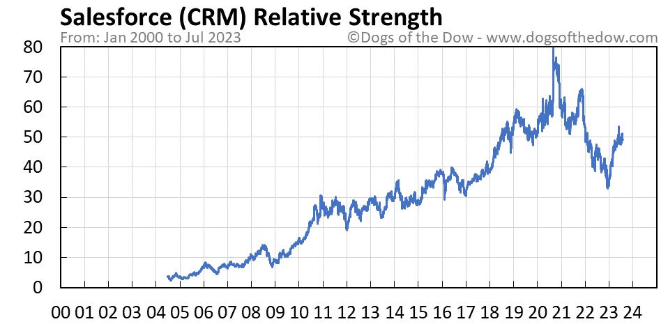 CRM relative strength chart