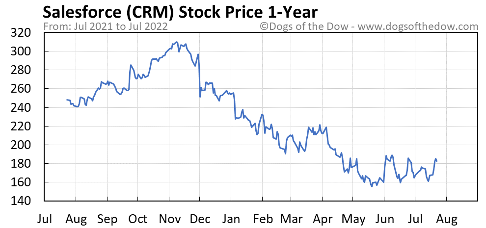 CRM 1-year stock price chart