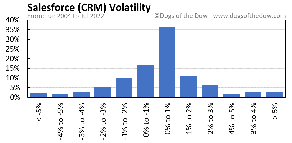 CRM volatility chart