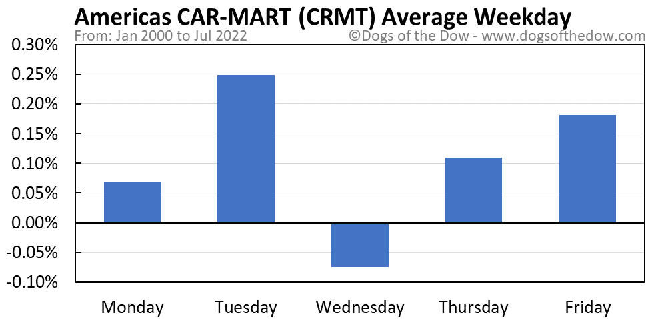 CRMT average weekday chart