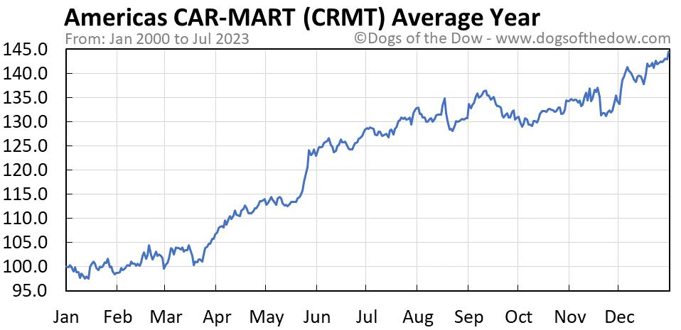 CRMT average year chart
