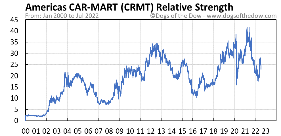 CRMT relative strength chart