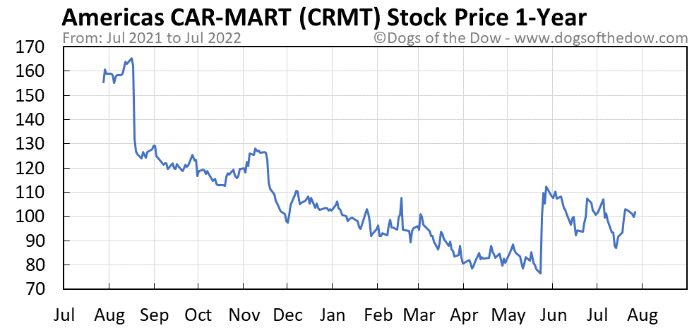 CRMT 1-year stock price chart