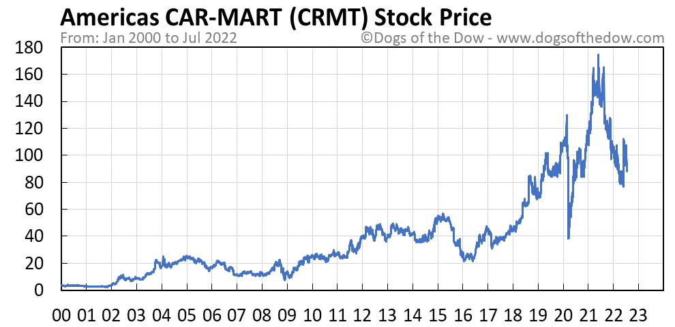 CRMT stock price chart