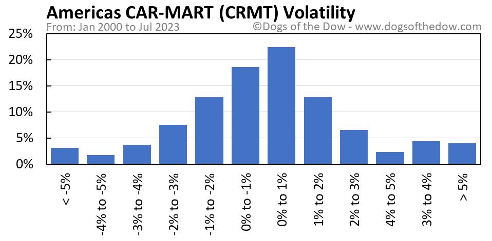 CRMT volatility chart
