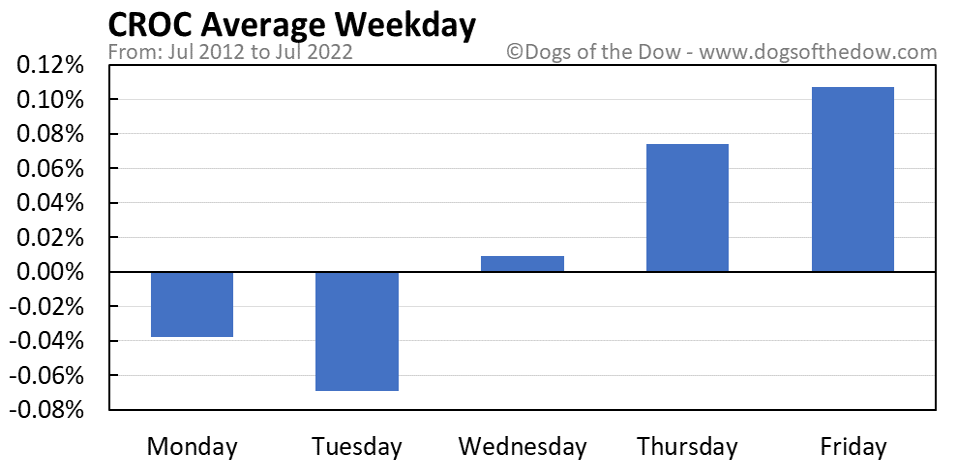 CROC average weekday chart
