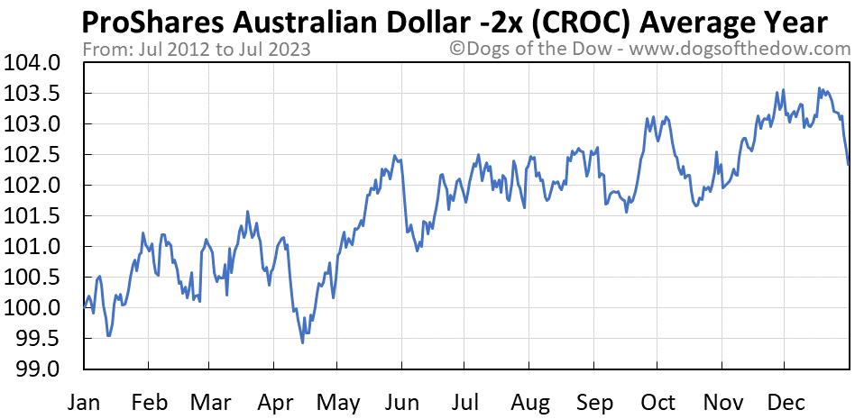 CROC average year chart