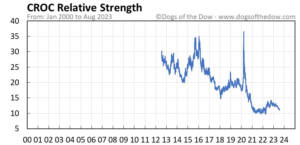 CROC relative strength chart