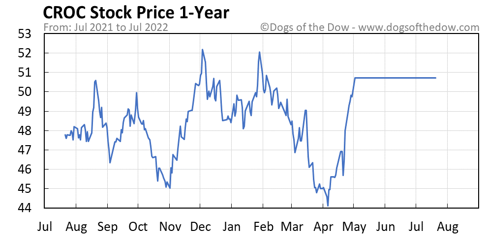 CROC 1-year stock price chart