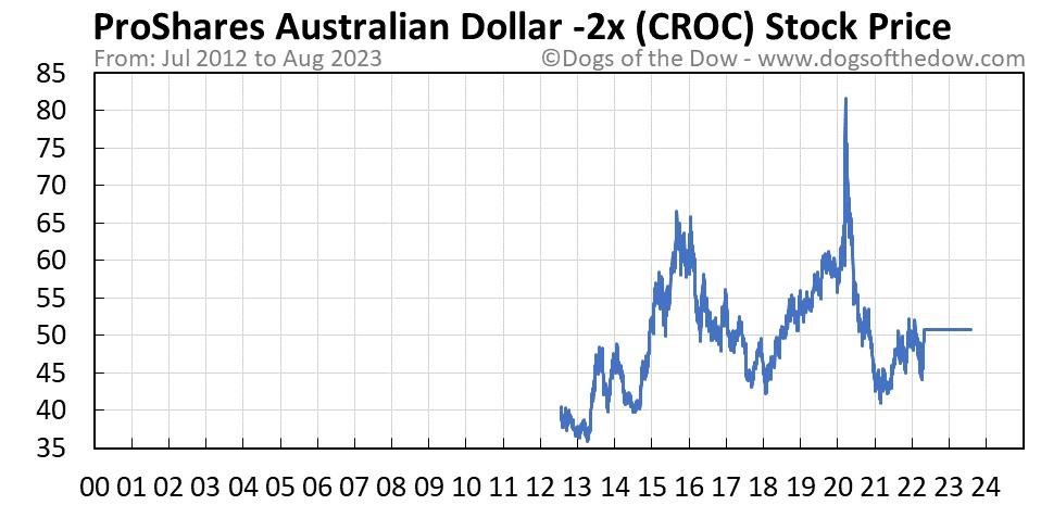 CROC stock price chart