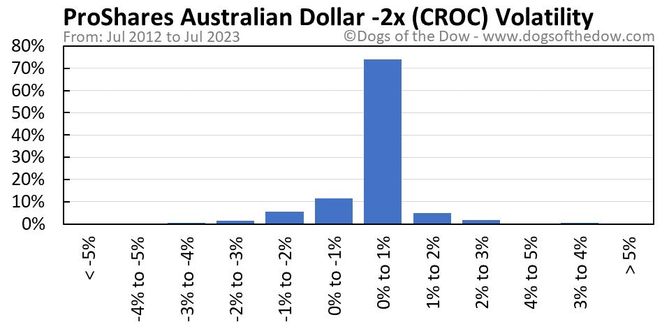 CROC volatility chart