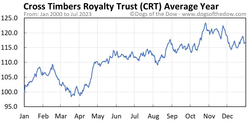 CRT average year chart