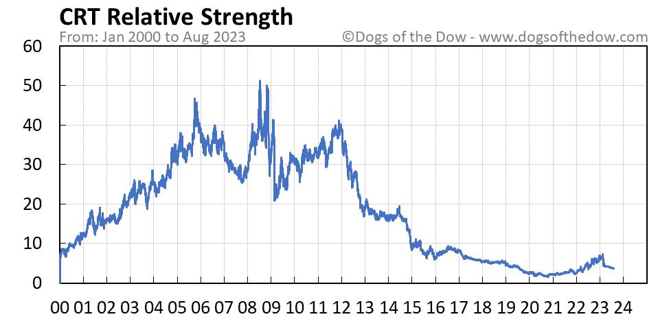 CRT relative strength chart