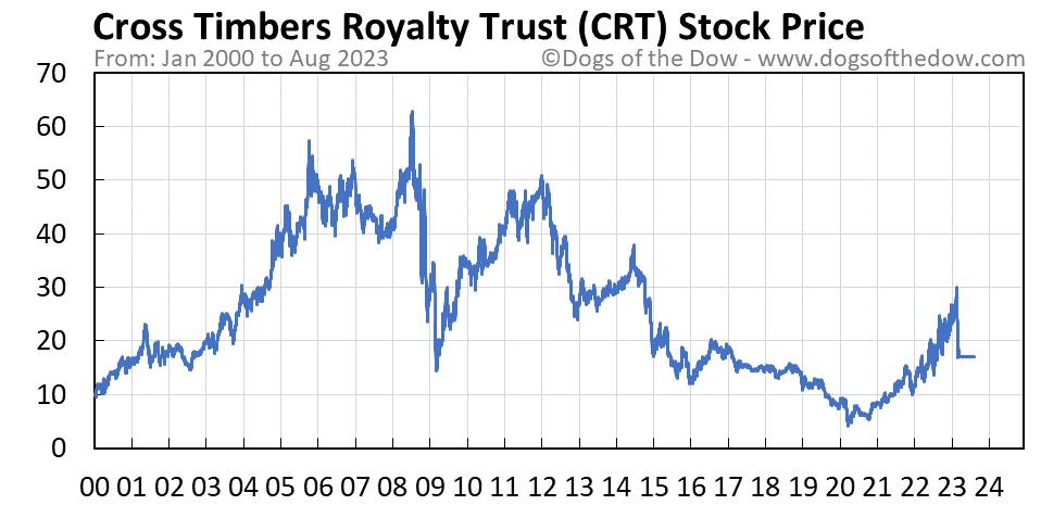 CRT stock price chart