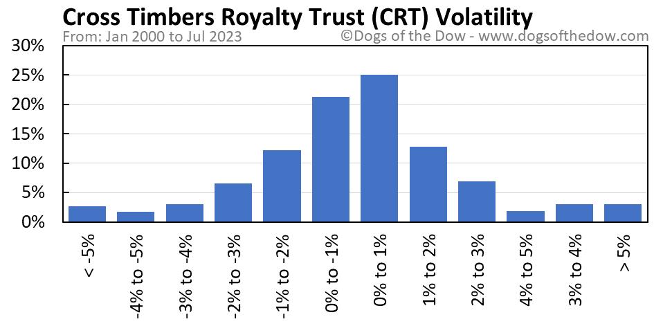 CRT volatility chart
