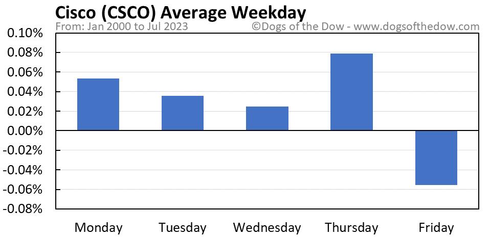 CSCO average weekday chart