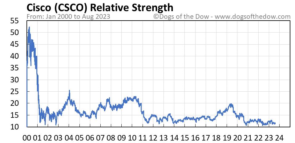 CSCO relative strength chart