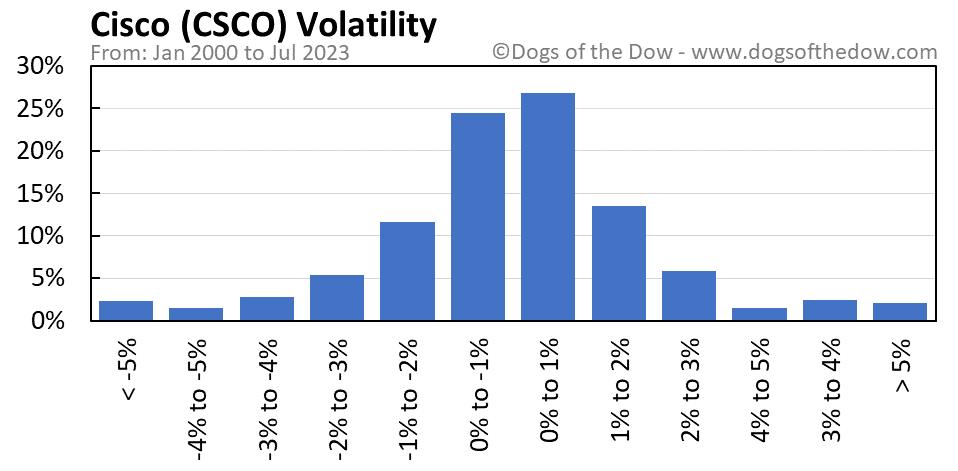 CSCO volatility chart