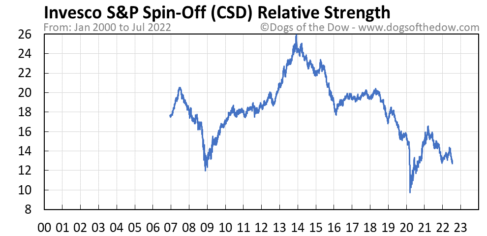 CSD relative strength chart
