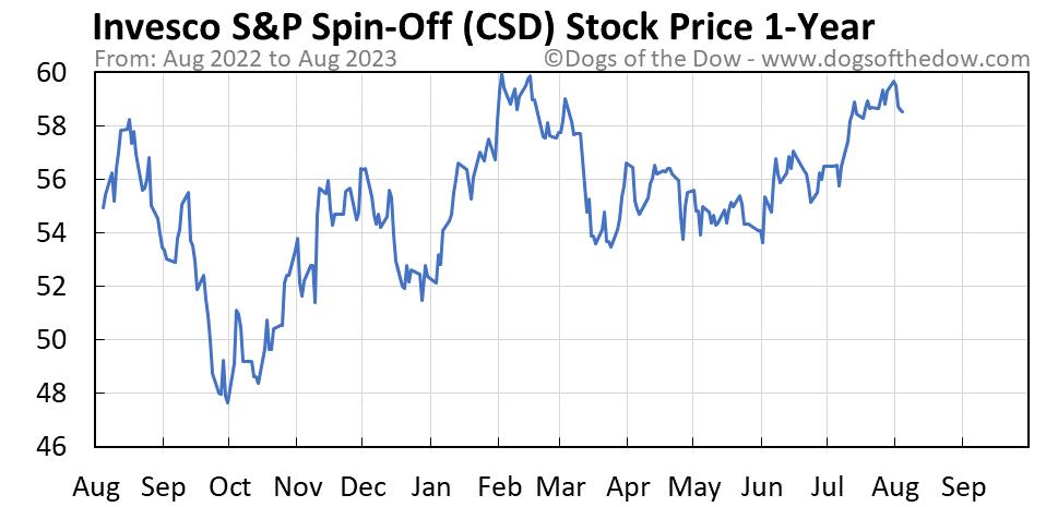 CSD 1-year stock price chart