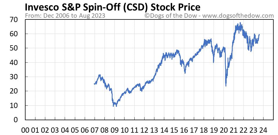 CSD stock price chart