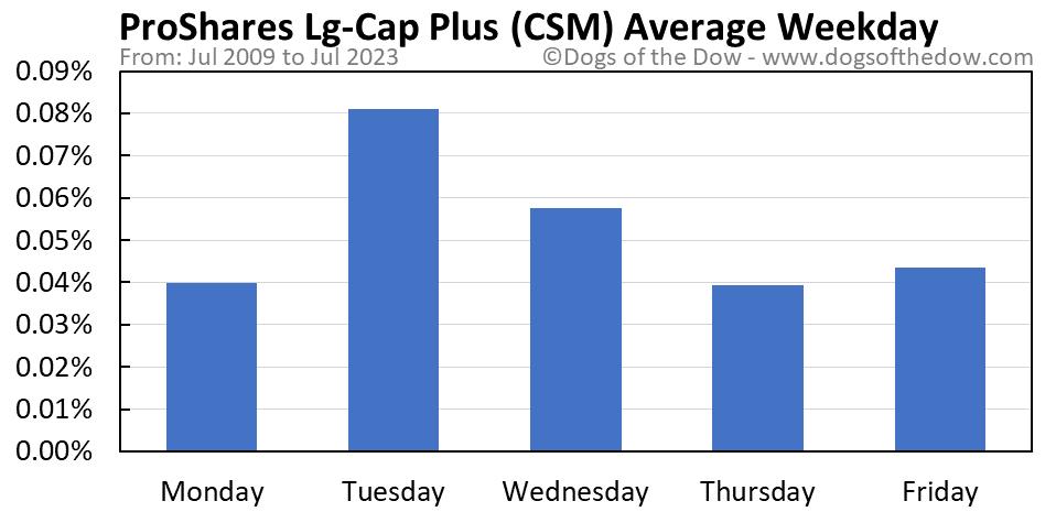 CSM average weekday chart