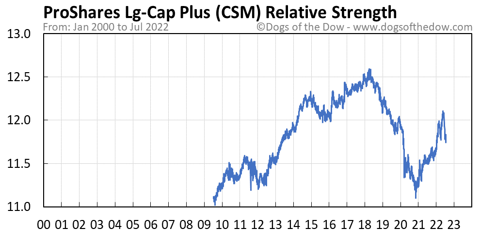CSM relative strength chart