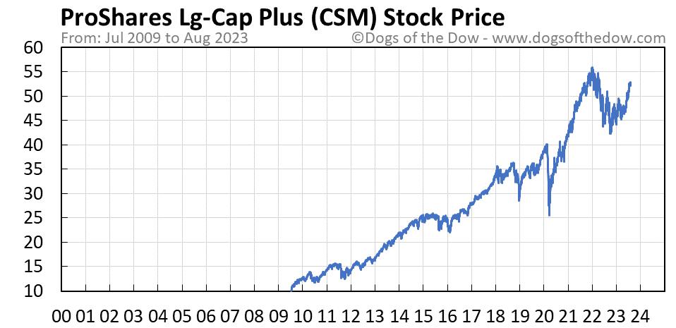 CSM stock price chart