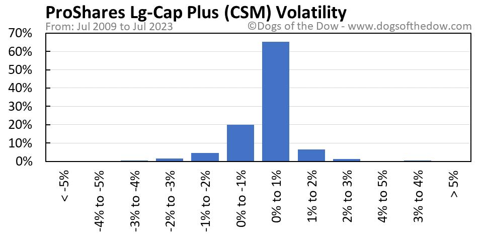 CSM volatility chart