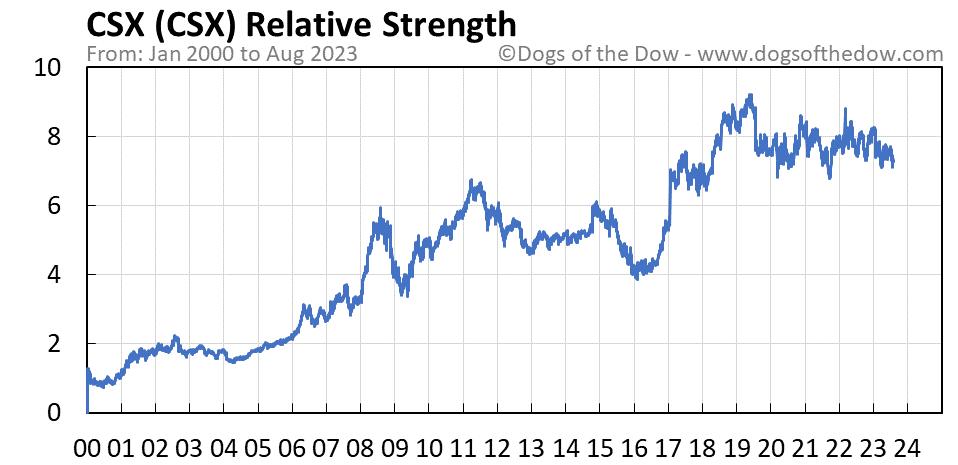 CSX relative strength chart