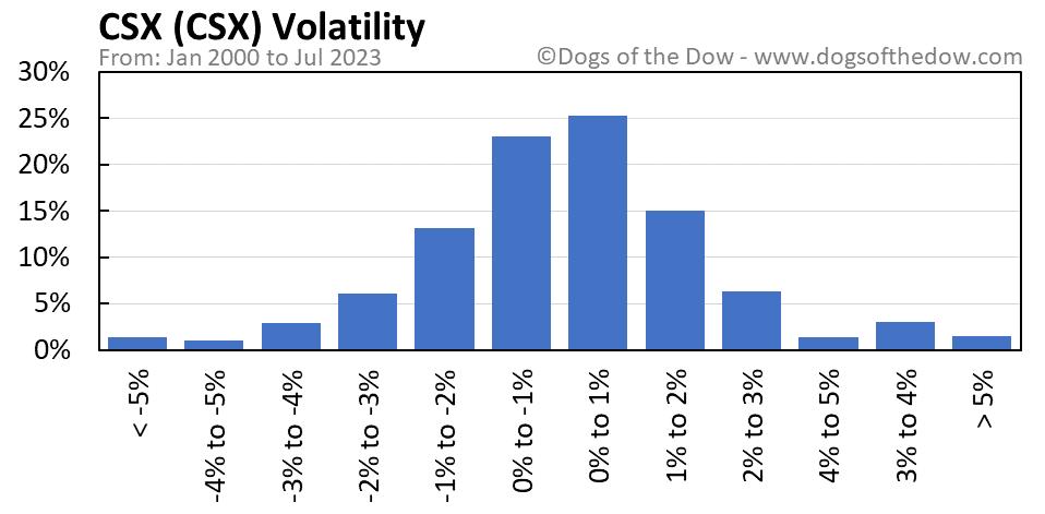 CSX volatility chart