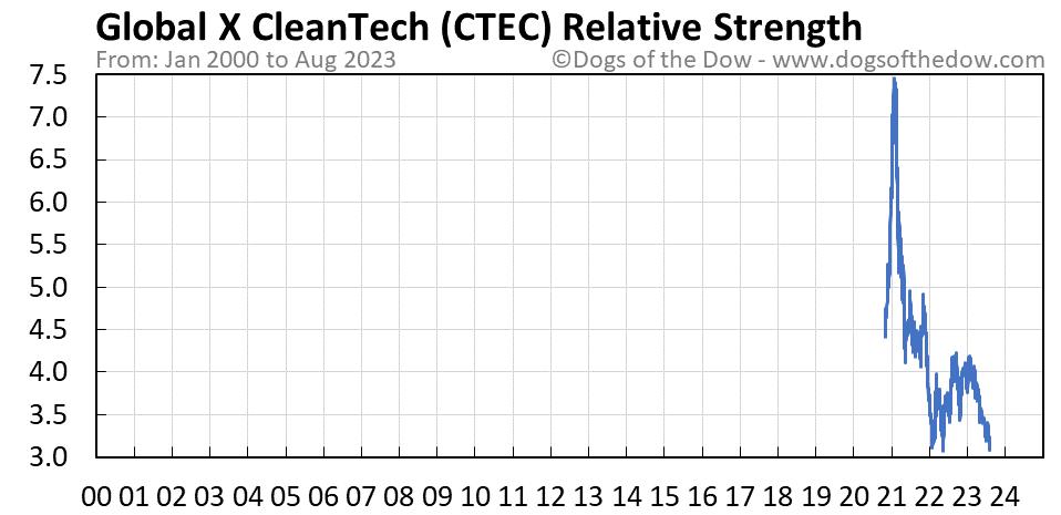 CTEC relative strength chart