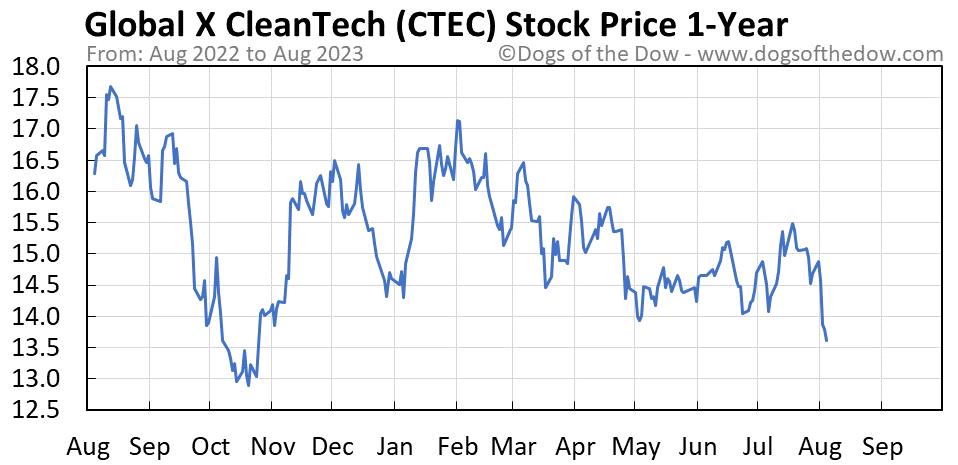 CTEC 1-year stock price chart