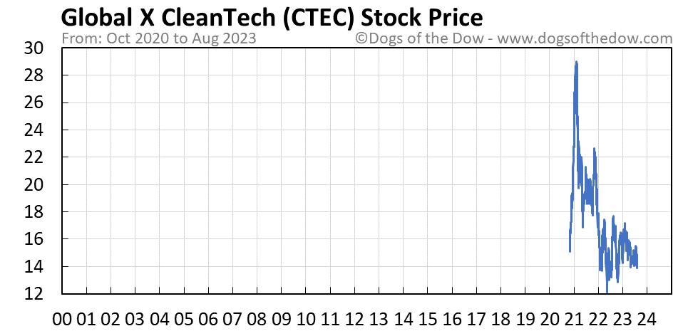 CTEC stock price chart