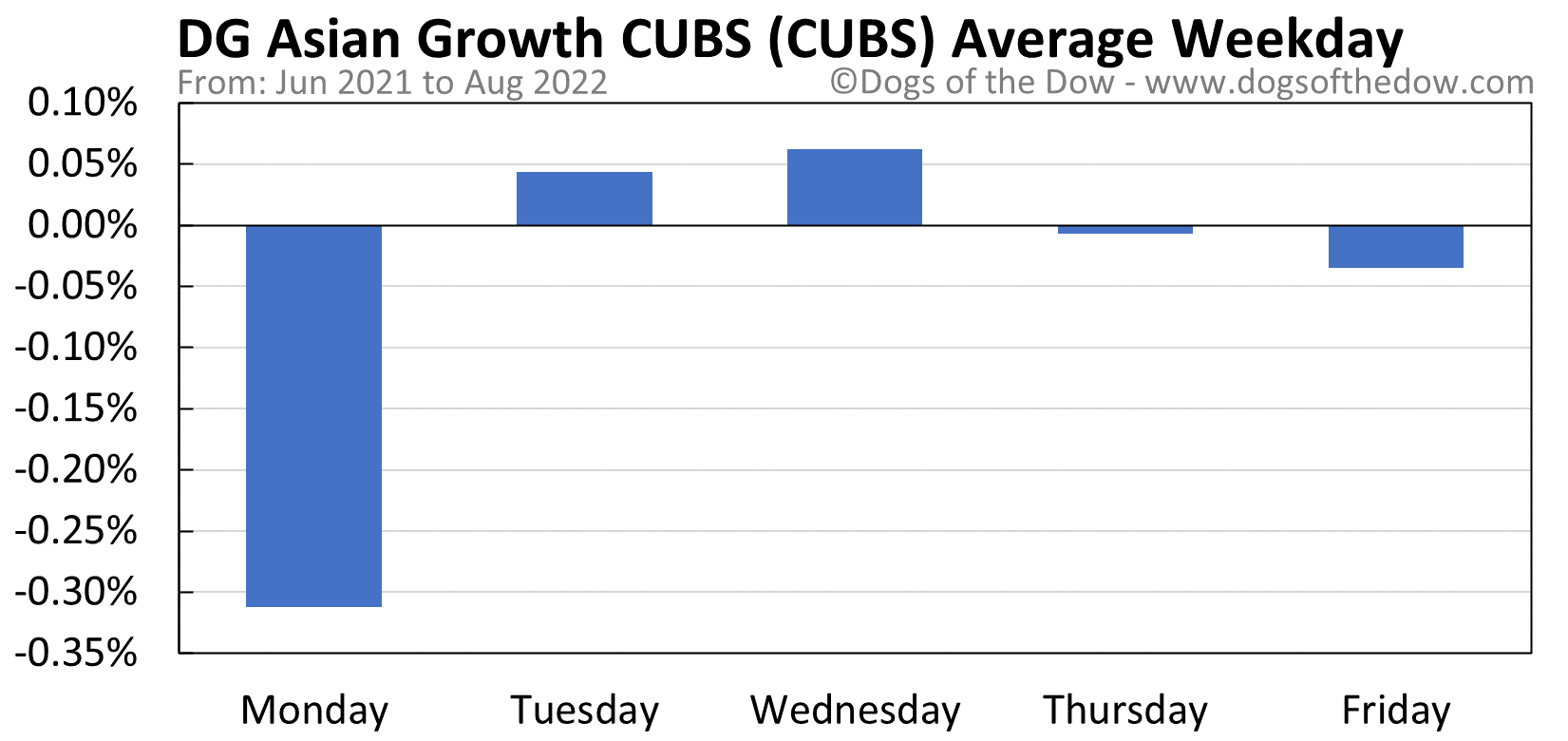 CUBS average weekday chart