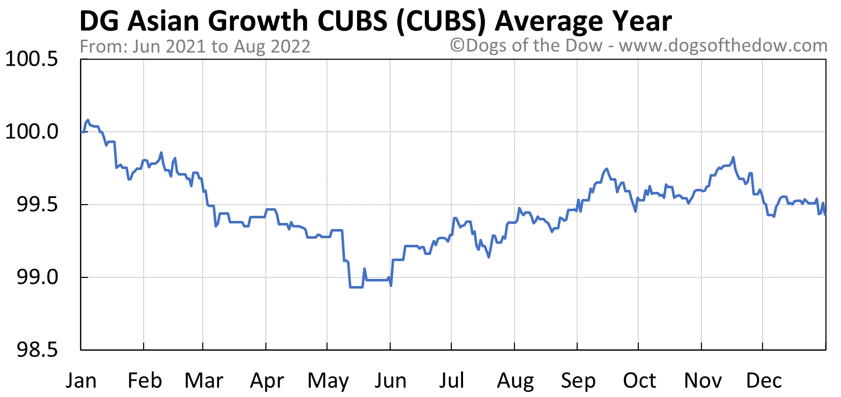 CUBS average year chart